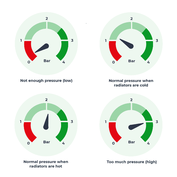 Boiler Pressures Explained