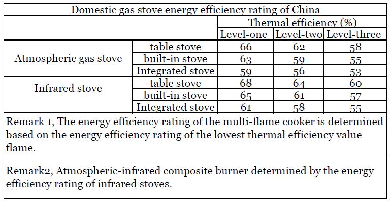 Gas Efficiency Example