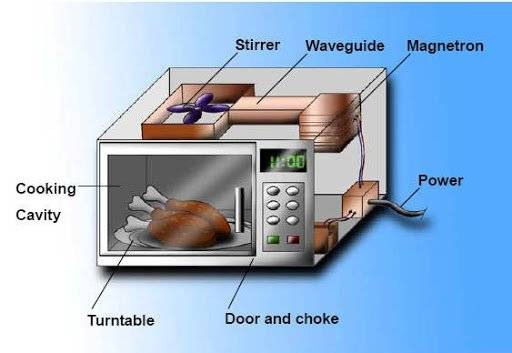 problem with the oven