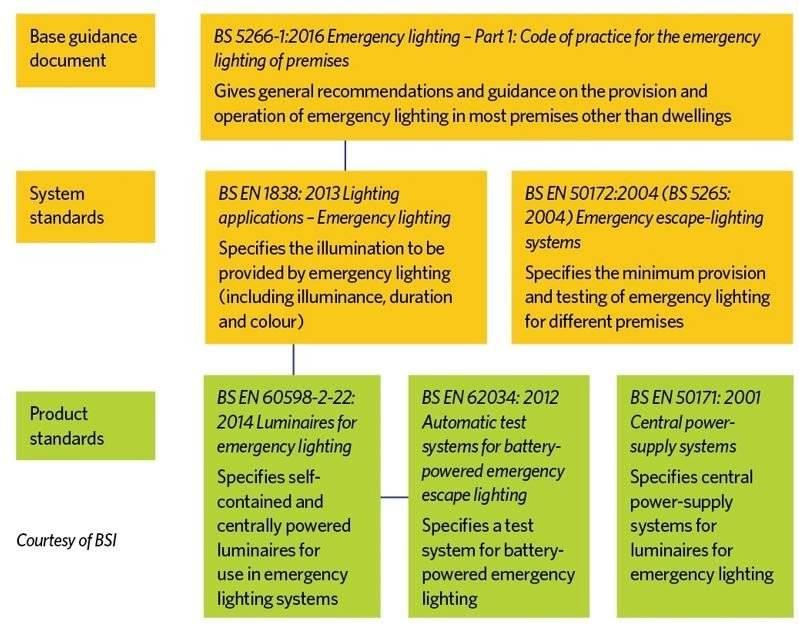 emergency lighting Guide