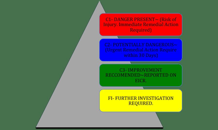 EICR Risk Factors