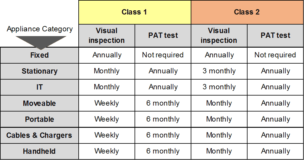 PAT Testing Schedule
