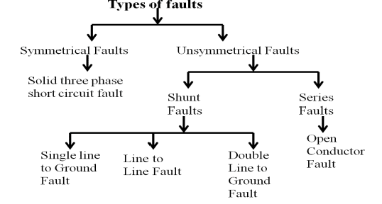 types of electrical faults